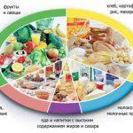 Здоровое питание. Кулинарные рецепты закусок. Рациональное и полноценное питание.